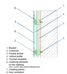 Dynamic Substructure - T.I. Dynamic Facades