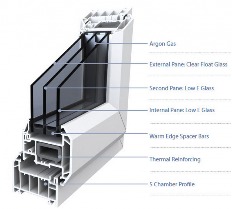 What Do Glazing Bead For Windows : Product information for triple glazing bead by synseal
