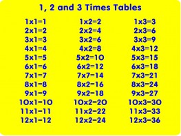 Times Table Educational Play Panel image