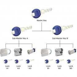 Master Key Systems image