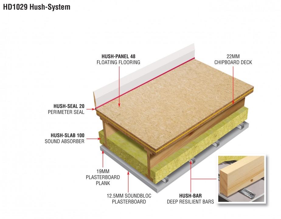 HD1029 Hush System TF - Sound Insulation System by Hush Acoustics
