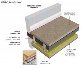 HD1047 Hush System Underscreed B/B - Underscreed Acoustic Membrane image