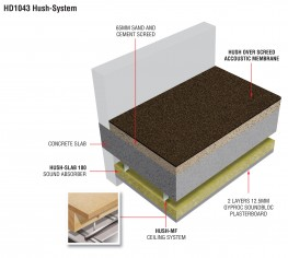 HD1043 Hush System Overscreed acoustic sound reduction system image