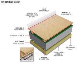 HD1037 Hush Batten 55 System MF - economical sound insulation system image