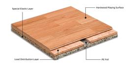 The Helsinki floor system is finished with a hardwood wear layer over a softwood or plywood carrier. This provides an extremely durable hardwood sports floor with a dimensional stability some seven times that of solid hardwood.  This makes for consistent perfo...