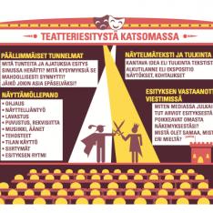 Ilmari Hakalan infograafi lukion äidinkielen oppimateriaalista Jukola 3.