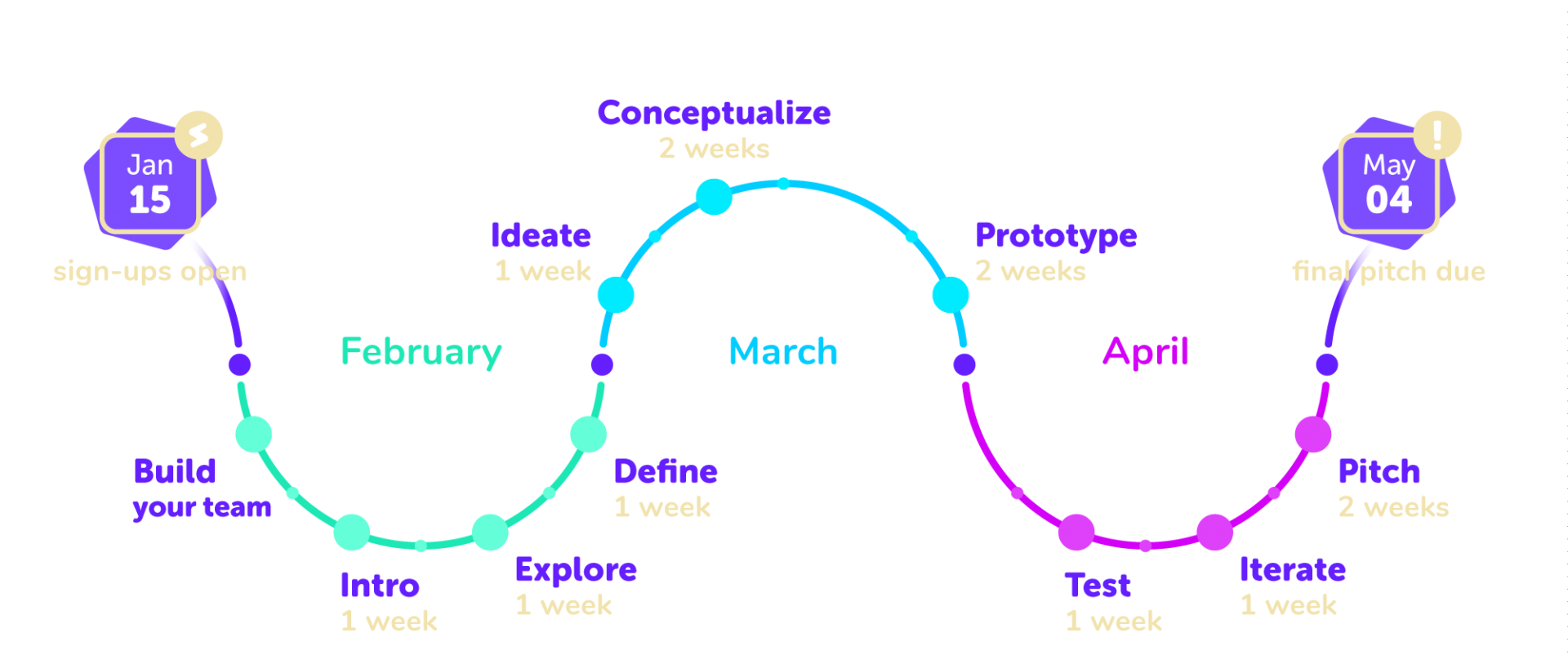 This is visual of the 2018 TFF Challenge timeline. The sign-ups opened on January 15 and end on May 4.