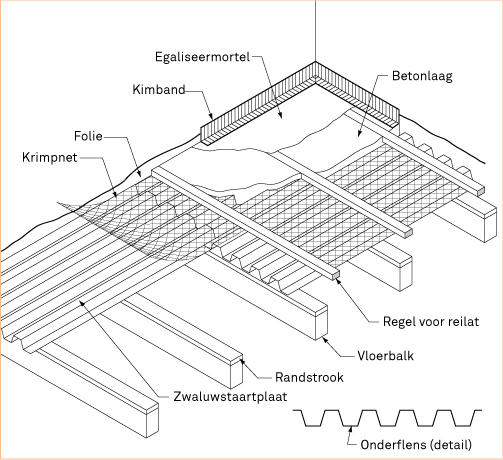 Verbouwing Badkamer Werkspot