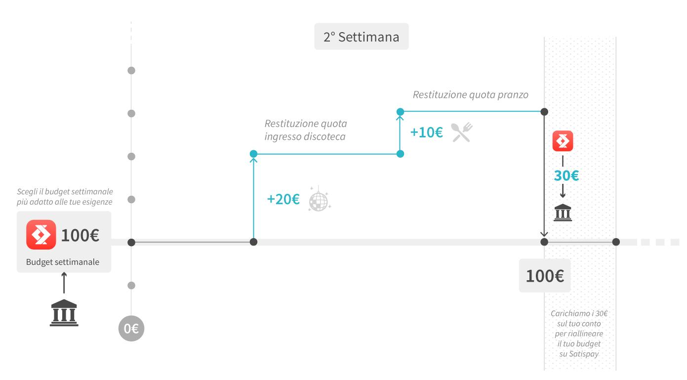 budget-ITA-A