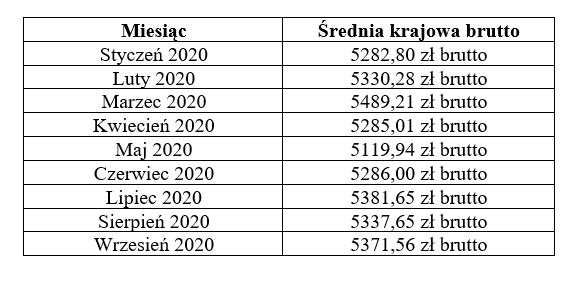 średnia krajowa zarobki