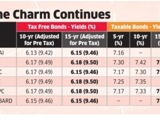 What are HNIs buying? Tax-free bonds attractive despite price rise