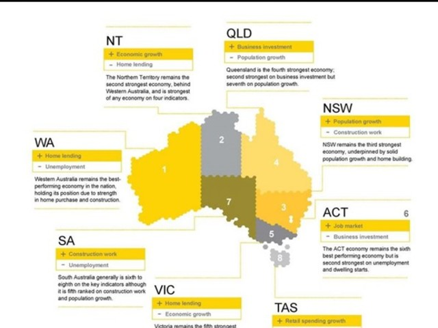 Australia's Ever Changing Economy; Have Sydney and Melbourne Peaked?