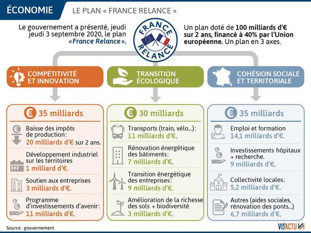 Chronique d'une crise financière annoncée (34) : le plan de relance français a besoin des consommateurs