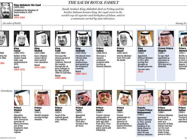 Le lobby pro saoudien aux Etats Unis. Par René Naba