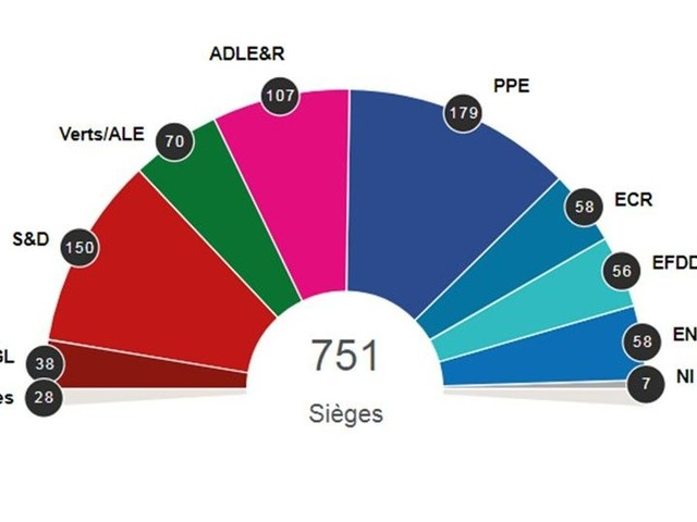 Que faut-il retenir des résultats des élections européennes?