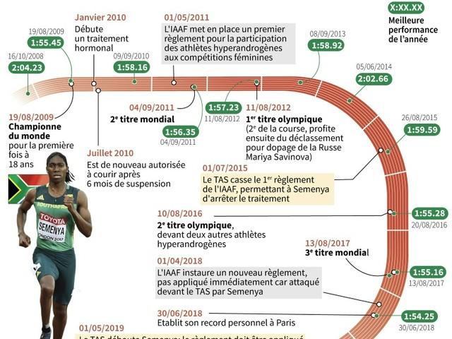 Titres, tests et traitement: les débuts mouvementés de Caster Semenya