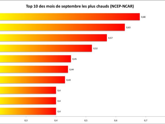 Température mondiale : 2e mois de septembre le plus chaud. Par Johan Lorck
