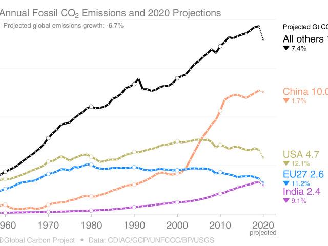 Forte baisse des émissions de CO2 en 2020 – par Johan Lorck