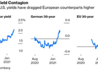 Chronique d'une crise financière annoncée (42) : les taux d'intérêt se réveillent