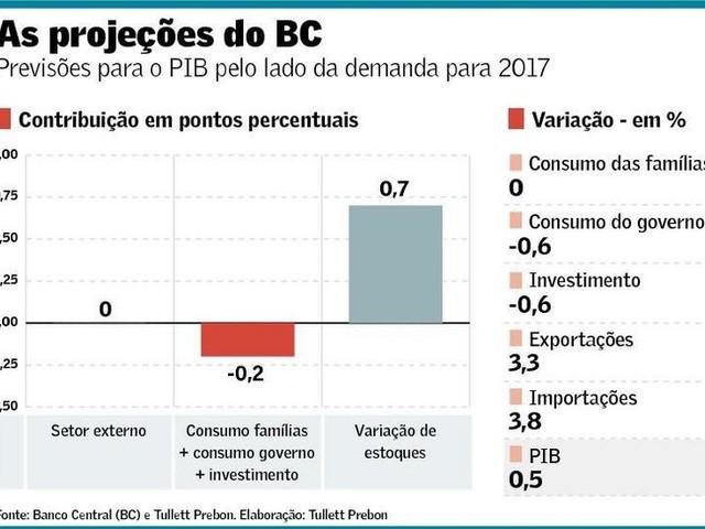 Golpe Quebra A Espinha Dorsal da Economia Brasileira!