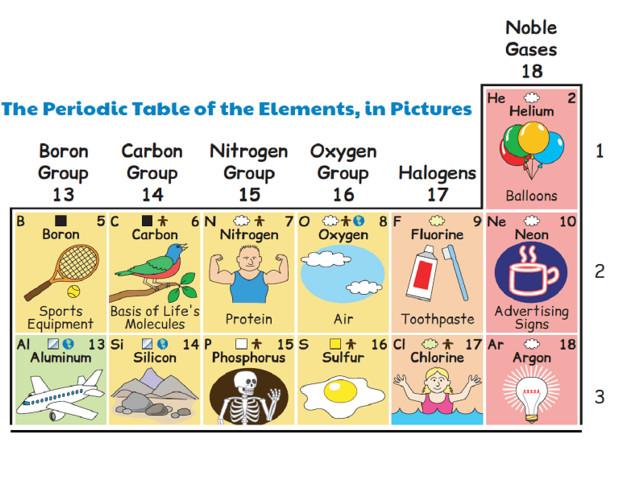 Tabela periódica ilustrada mostra como os elementos são parte da vida cotidiana