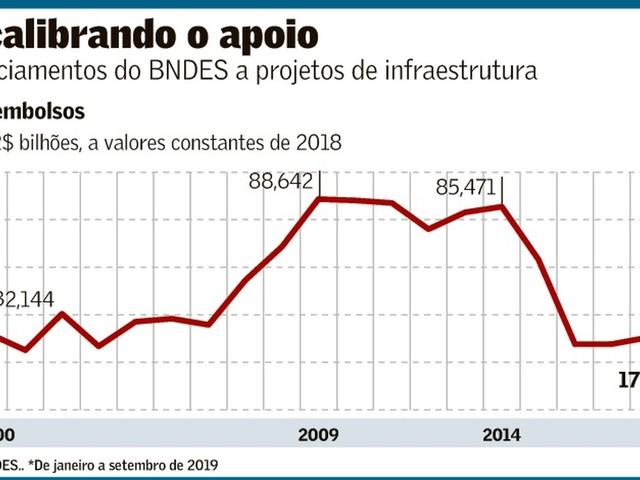 Continua a Obsessão Neoliberal de Destruição do BNDES