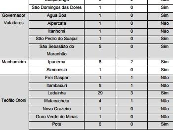 Atualização sobre a investigação de casos suspeitos de febre amarela silvestre, Minas Gerais, 2017