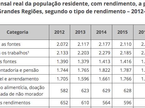 PNAD Contínua 2018: 10% da população concentram 43,1% da massa de rendimentos do país