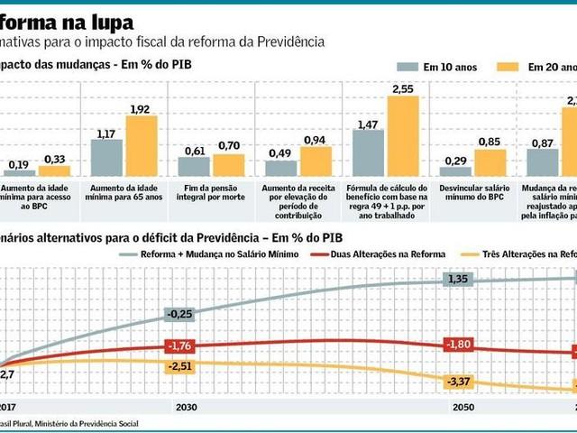 Previdência Social em 2060: as inconsistências do modelo de projeção atuarial do governo brasileiro