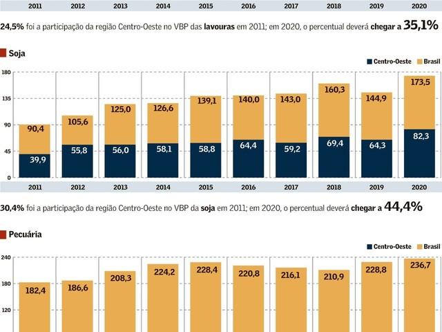 Fronteira Agrícola do Brasil: Centro-Oeste