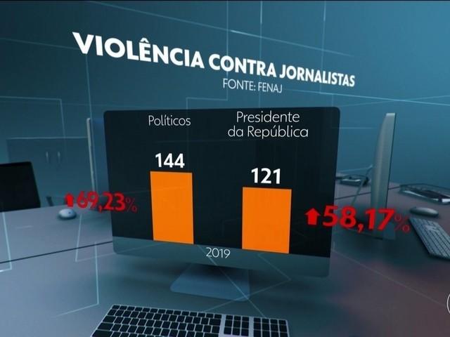 Maioria dos ataques a profissionais de imprensa em 2019 partiu de Bolsonaro