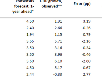 Erros, erros grosseiros e projeções de PIB