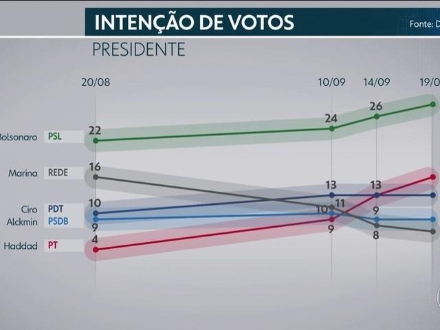 Pesquisa Datafolha de 20 de setembro: interesse dos brasileiros pelas eleições