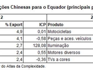 Complexidade das Exportações do Brasil e Concorrência da China