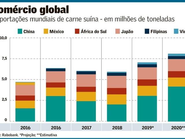 China importará um Brasil de carne de porco em 2020