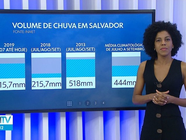 Salvador tem inverno mais chuvoso dos últimos cinco anos