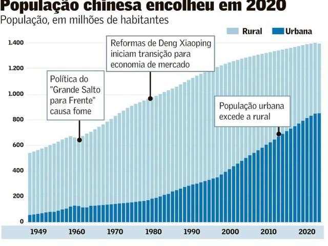 Polêmica sobre População Chinesa