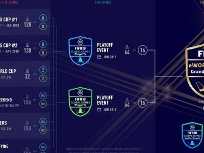 Profissionais de Fifa: 10 proplayers brasileiros que você deve acompanhar