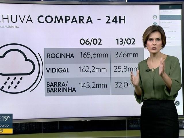 Veja medidas preventivas em caso de chuva forte no Rio nesta quarta-feira