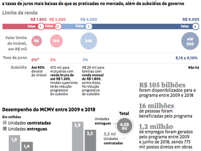 Governo Neoliberal abandona o maior Programa de Habitação Popular da História Brasileira: MCMV