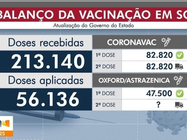 Covid-19: SC passa de 6,3 mil mortes e tem 575 mil casos confirmados
