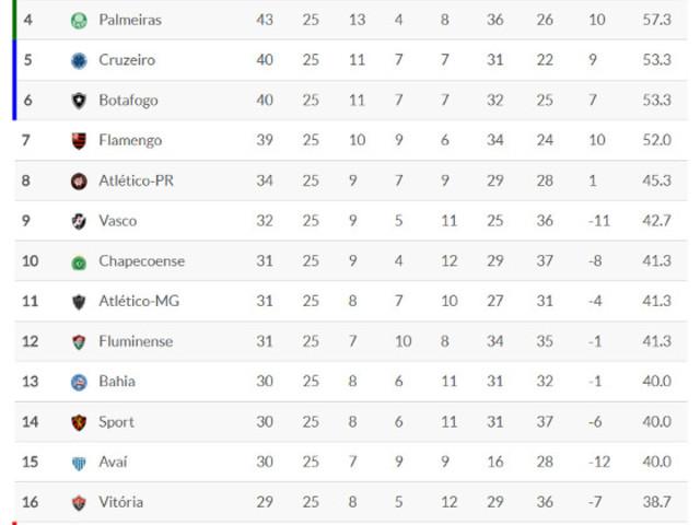 Classificação da Série A 2017 – 25ª rodada