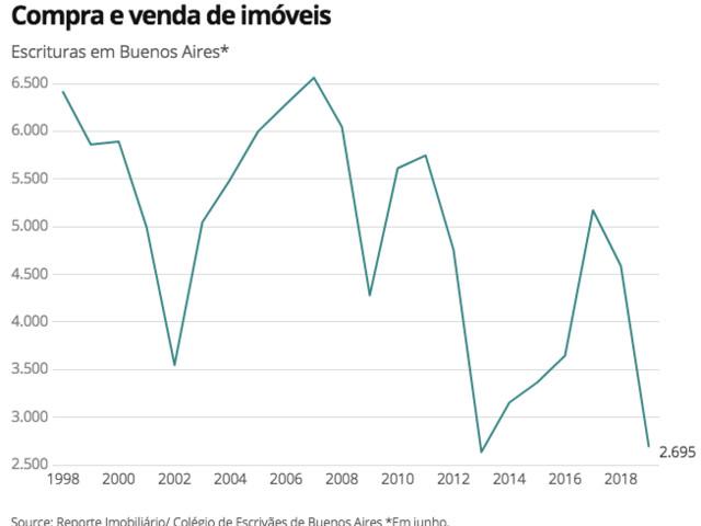 Fuga para Dólar e Imóveis… por enquanto, em Buenos Aires