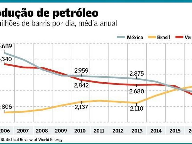 Brasil: o maior produtor de petróleo da América Latina