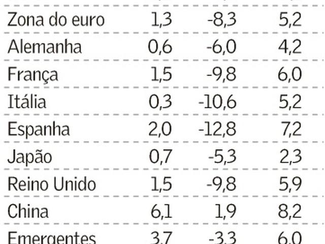 Cenário da Economia Mundial segundo FMI