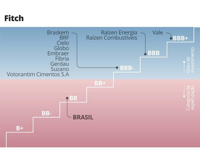Rebaixado há 2 anos, Brasil ainda tem 14 empresas com 'selo de bom pagador'