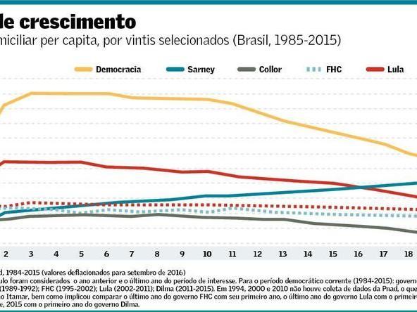 Debate sobre a Trajetória da Desigualdade de Renda no Brasil