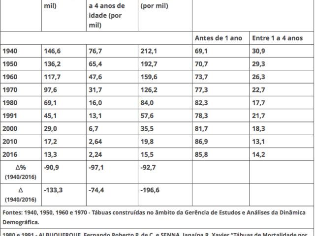 Expectativa de Vida do Homem ao Completar 65 Anos: 17 Anos a Mais de Vida