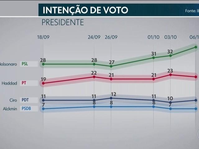 Ibope divulga pesquisa de intenção de voto para presidente