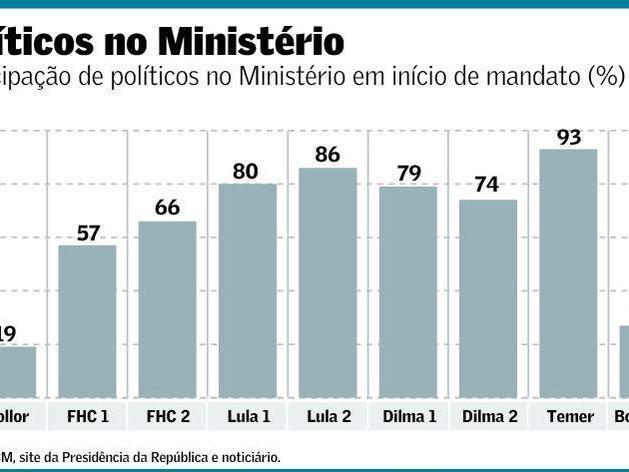 Base Governista Adesista: Até Quando Sustenta um Ministério Desqualificado?